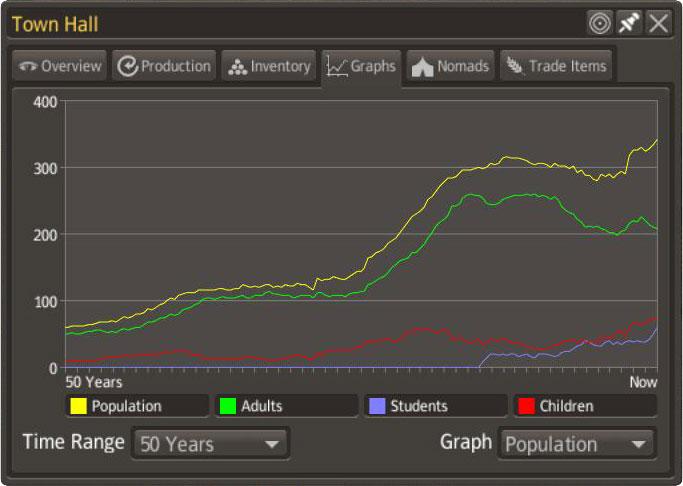 Statistiken des Gemeindehauses in Banished: Diagramm – Bevölkerungsentwicklung